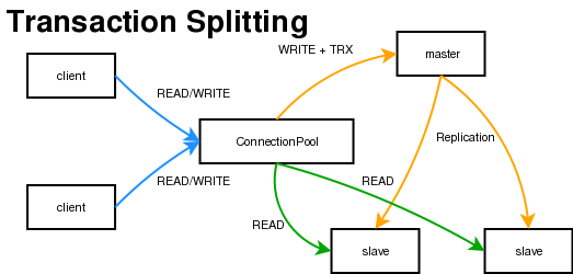 R/W Splitting